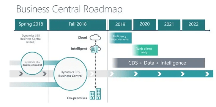 roadmap-business-central